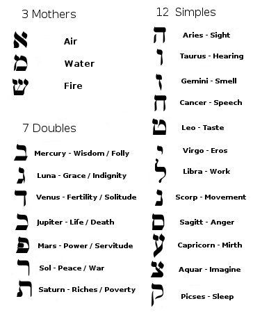 the letters in the sepher yetzirah book of formation